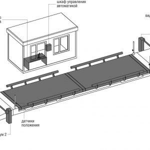 Схема автоматизации взвешивания грузов