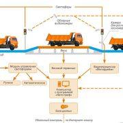 Автоматизированный процесс взвешивания