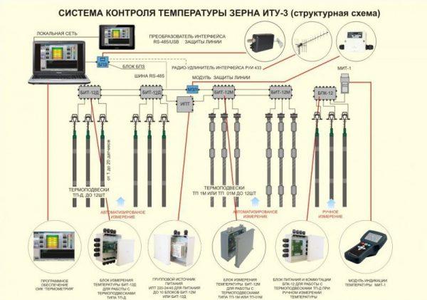 Система контроля температуры зерна